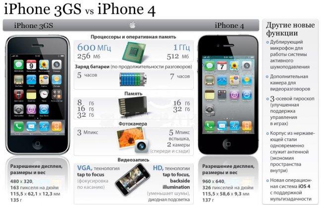 Основные различия моделей iPhone 3GS и iPhone 4
