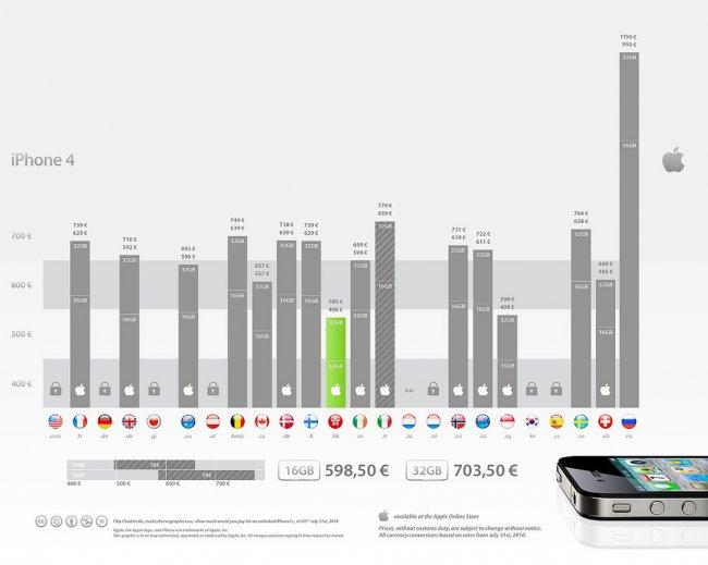 Почему в России самые высокие цены на iPhone 4